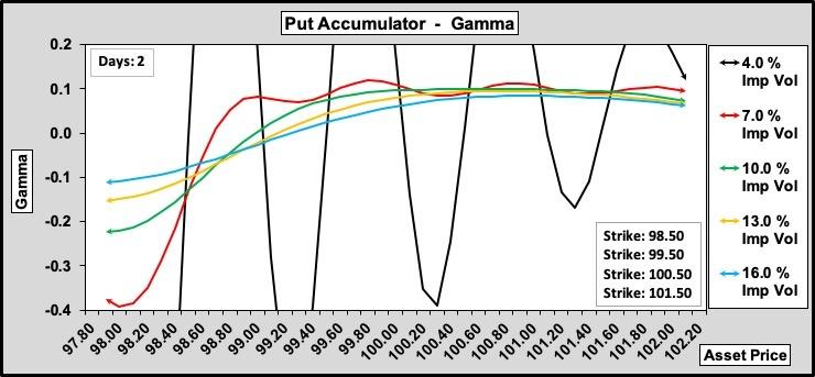 Put Accumulator Gamma w.r.t. Volatility