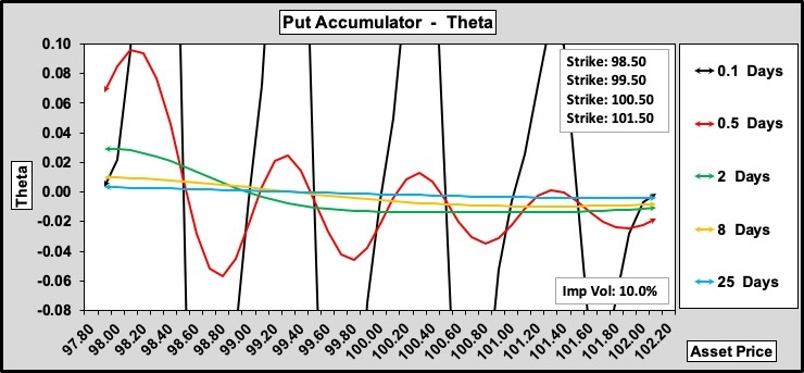Put Accumulator Theta w.r.t. Time to Expiry