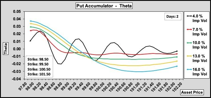 Put Accumulator Theta w.r.t. Volatility