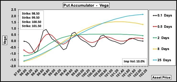 Put Accumulator Vega w.r.t. Time to Expiry