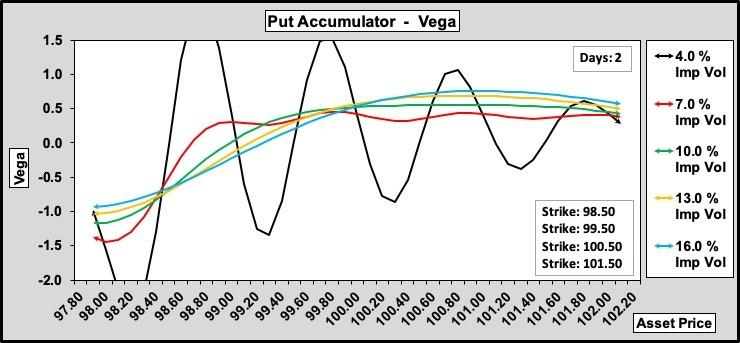 Put Accumulator Vega w.r.t. Volatility