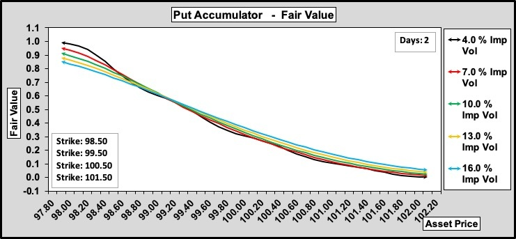 Put Accumulator w.r.t. Volatility