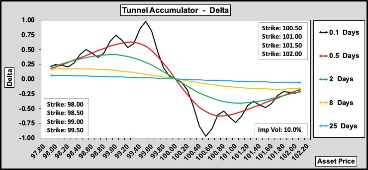 Tunnel Accumulator Delta w.r.t. Time to Expiry
