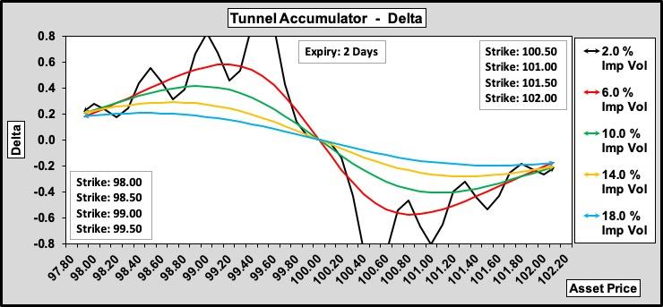 Tunnel Accumulator Delta w.r.t. Volatility