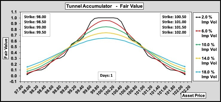 Tunnel Accumulator w.r.t. Volatility 2